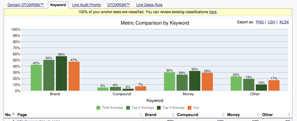 Competitor Comparison by Keyword metric